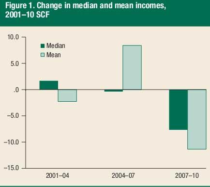 median income 2010